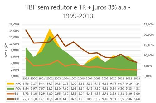 Revisao de fgts de 1999 a 2013