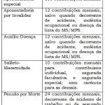 Alterações à Legislação Previdenciária em decorrência da Edição da Medida Provisória nº. 664/2014.