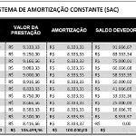 Evidenciando uso de Juros Compostos na Metodologia Tabela Price