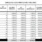 Lei da Usura e sua relação com a Tabela Price