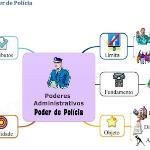 Da Administração Pública e do Poder de Polícia