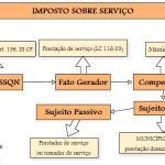 Entenda ISS - Imposto sobre serviço