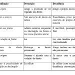 Prescrição e decadência: o efeito do tempo no Direito Civil
