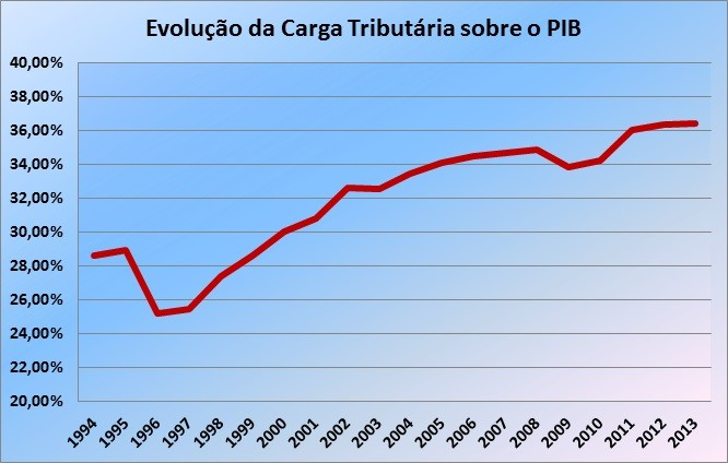 Evoluo da carga tributria desde a instituio do Plano Real