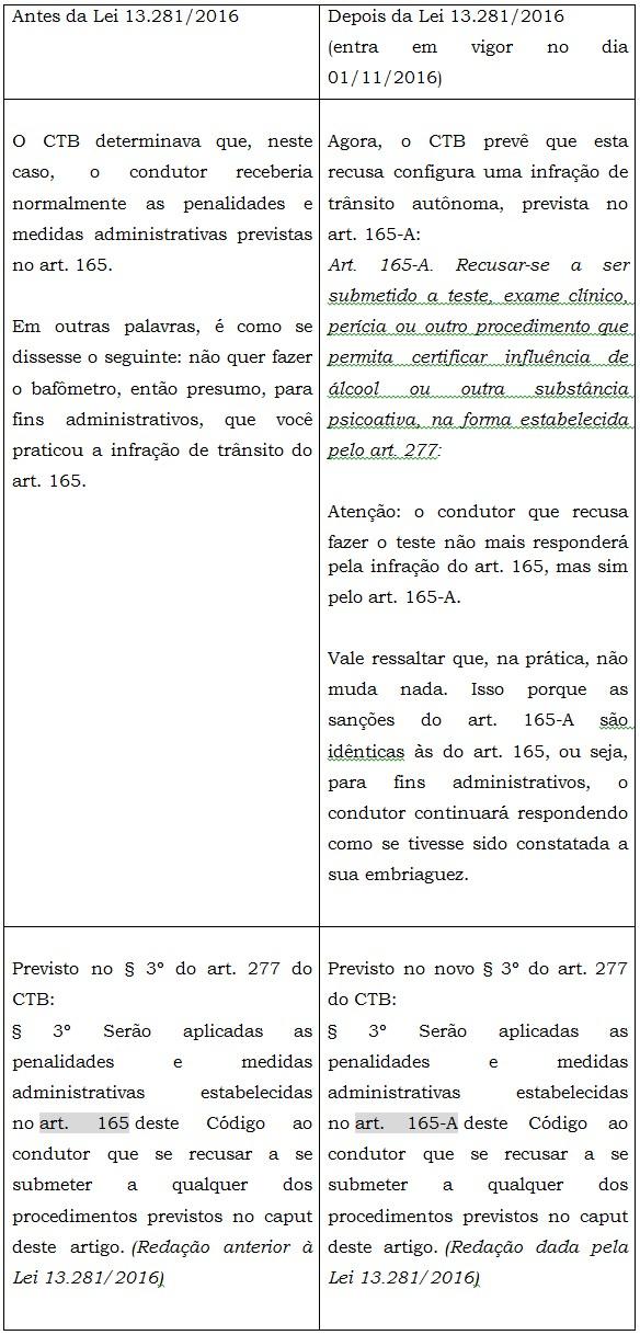 Lei 13281 de 2016 da recusa ao bafmetro e suas consequncias
