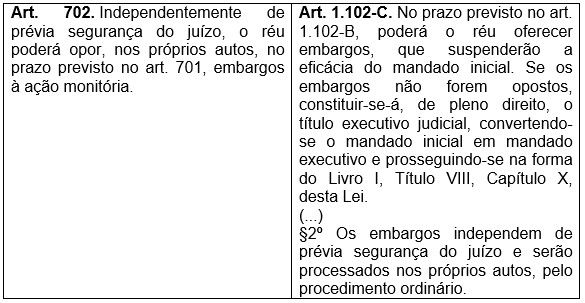 Novo CPC - Ao monitria anlise do artigo 702 - Parte 3