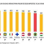 De 30 nações, Brasil oferece o menor retorno dos impostos ao cidadão