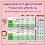 Entenda as novas regras para aposentadoria - regra 85/95