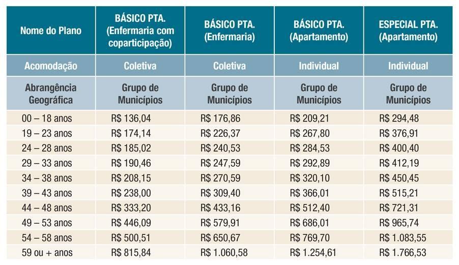 Unimed Paulistana Prazo para portabilidade foi prorrogado por mais 15 dias