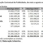Apesar da crise econômica, repasses de dinheiro público à Folha crescem 78% sob o governo Temer; Abril tem mais 624%