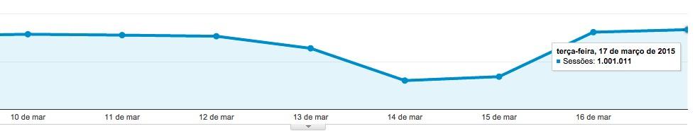 1 milho dia O impensvel para o JusBrasil ontem