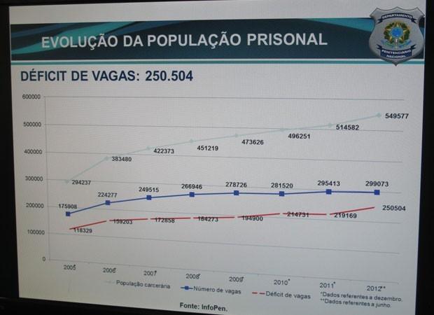Com reduo da maioridade sistema pode ter 32 mil presos a mais em 1 ano
