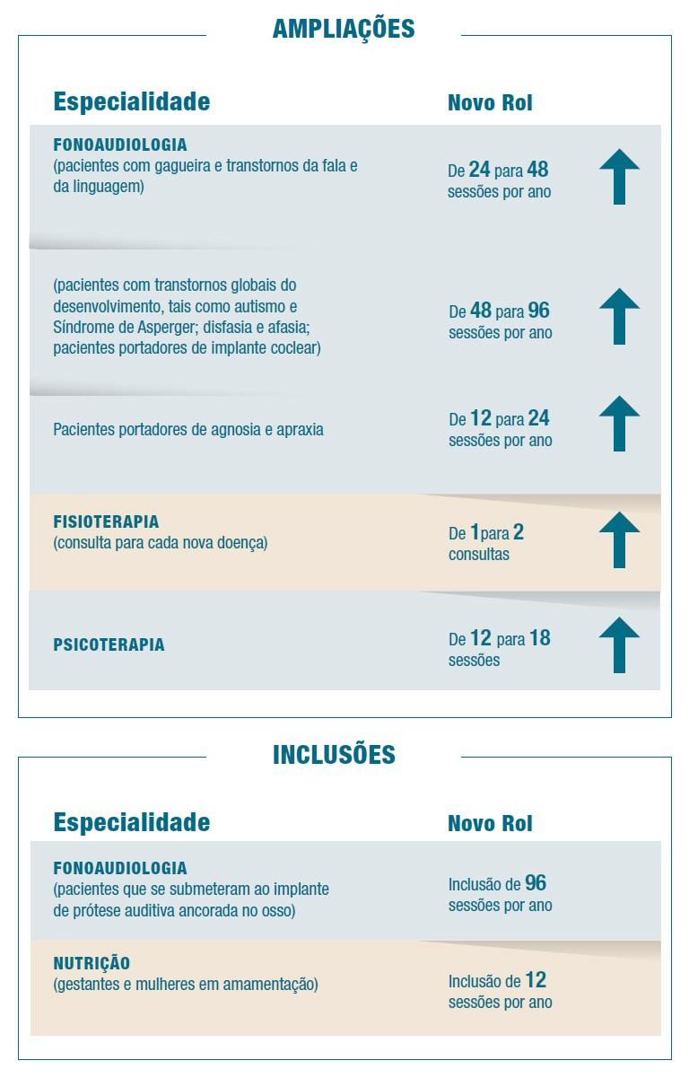 ANS atualiza rol de procedimentos de cobertura obrigatria