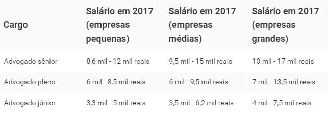 Estes sero os salrios dos advogados brasileiros em 2017