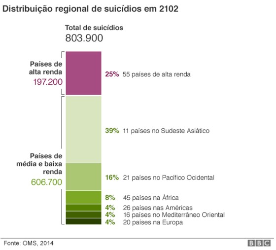 OMS Suicdio j mata mais jovens que o HIV em todo o mundo